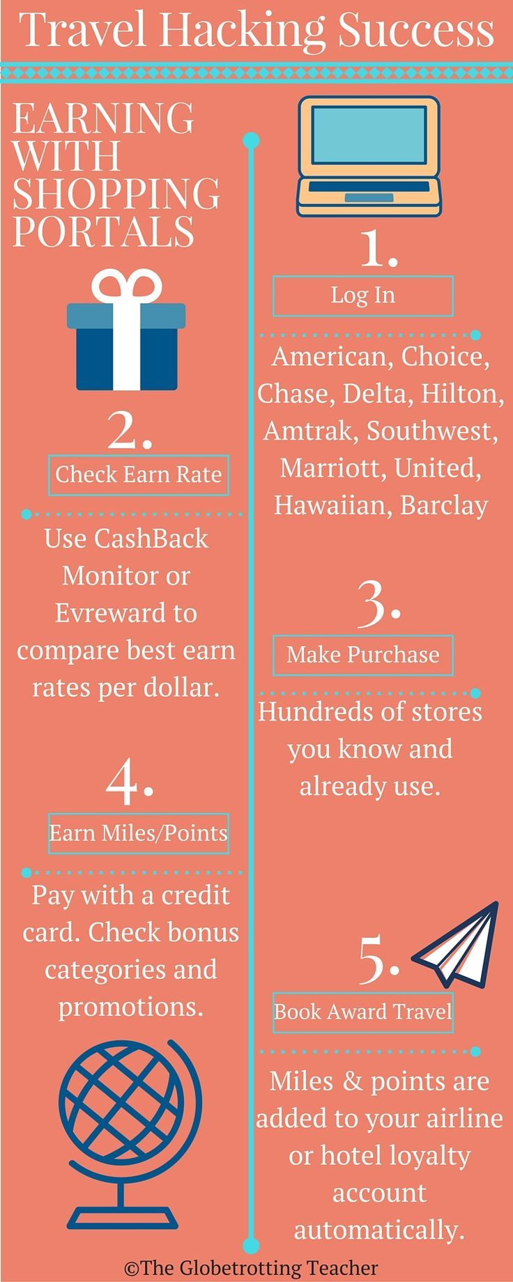 Priceline credit card login to my account - Shopping Portals Infographic