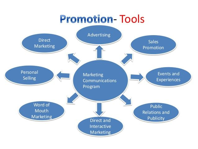 advertising and promotional tools