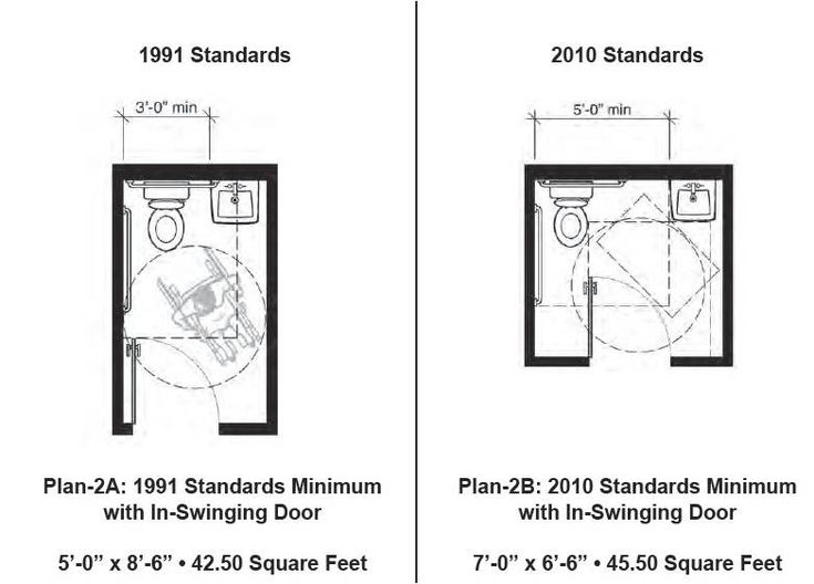 65 best ada measurements / universal design images on pinterest