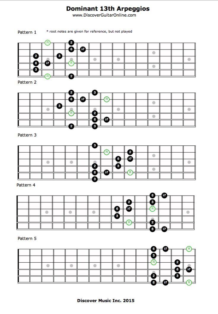 How to Play Arpeggios Guitar - Beginners Guide - Guitar ...