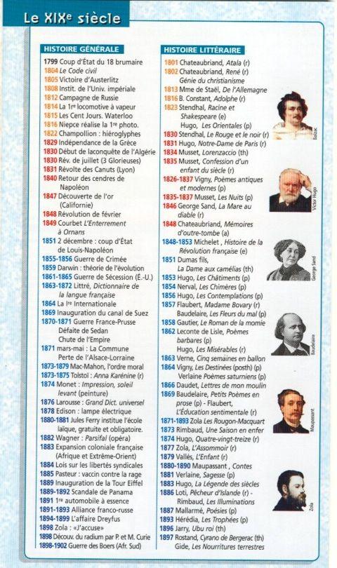 Frise histoire littéraire - 19e siècle