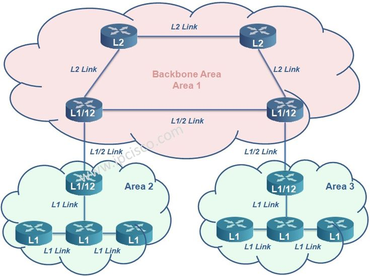 Basic IS-IS Topology, Level 1, Level 2, Level 1/2 Routers