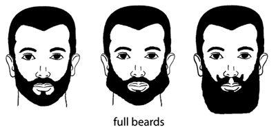 facial hair: Growth and Grooming