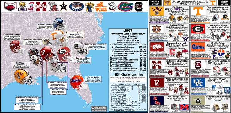 the southeastern conference football