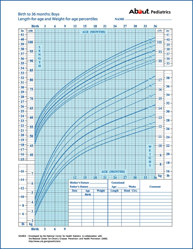 2 Year Old Weight Growth Chart