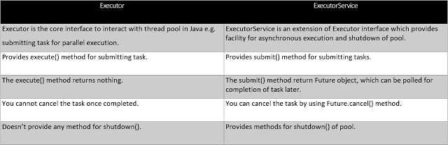 differences between Executor and ExecutorService in Java