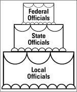 Understanding Elected Offices #executive #offices #of #the #president http://pharmacy.remmont.com/understanding-elected-offices-executive-offices-of-the-president/  # Understanding Elected Offices Politics For Dummies, 2nd Edition Elected officials come in three levels: federal, state, and local. You have a role in determining who gets elected to all three. You can think of these officials as three tiers of a wedding cake: As you move down, each layer gets larger and larger, with …