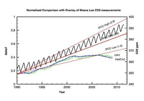 Did James Hansen Unwittingly Prove The Null Hypothesis Of AGW?