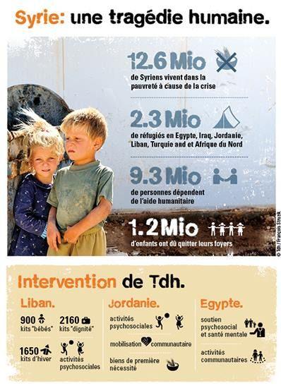A quand la fin du conflit syrien? Voir toute l'infographie ici: http://www.tdh.ch/fr/news/la-fin-du-conflit-syrien #ChildernOfSyria