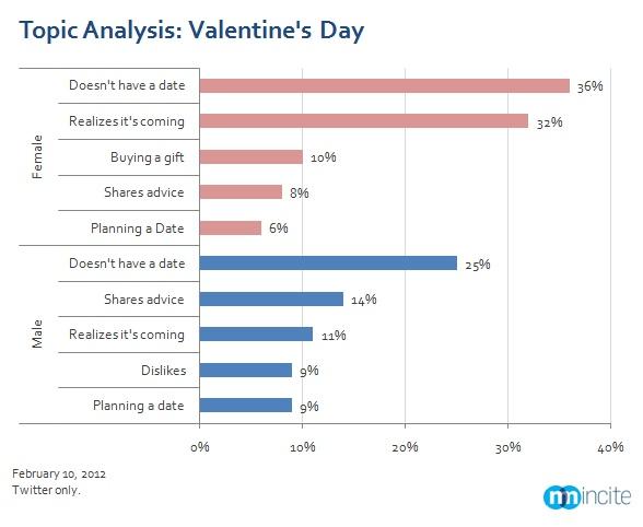 Topic Analysis of Valentine's Day Men vs. Women Charts