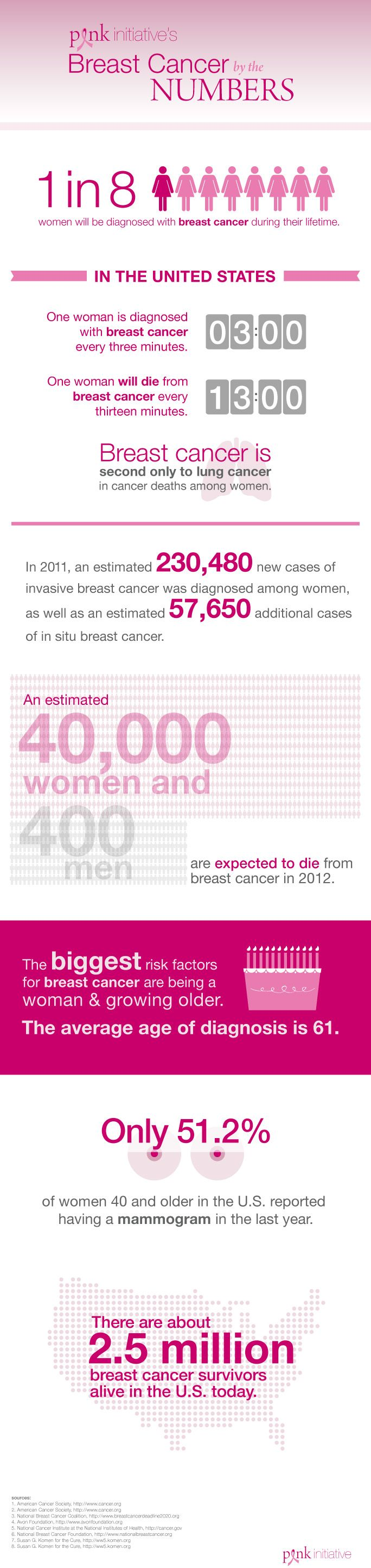 Get the Facts: Breast #Cancer #Infographic via Pink Initiative