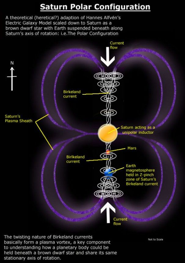 55 best ancient cosmology polar configuration images on the saturn configuration combining plasma cosmology electric universe theory ancient mythology velikovsky you get one of its most controversial ideas sciox Images