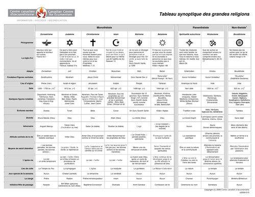 Tableau synoptique des grandes religions