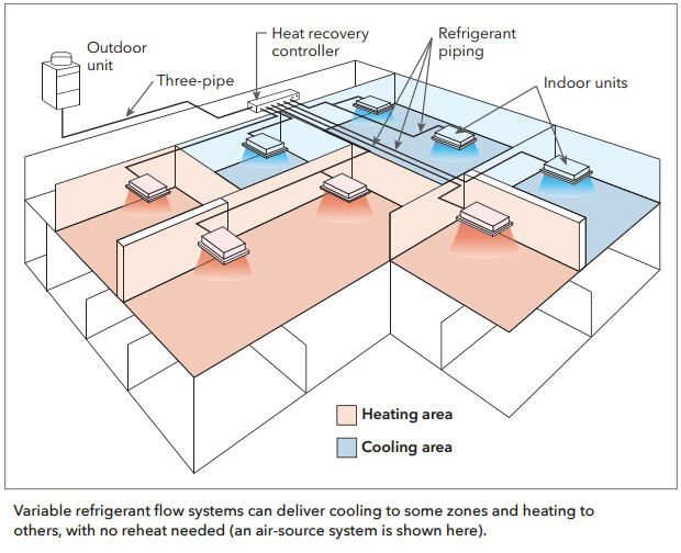 Variable refrigerant flow (VRF) | Seventhwave