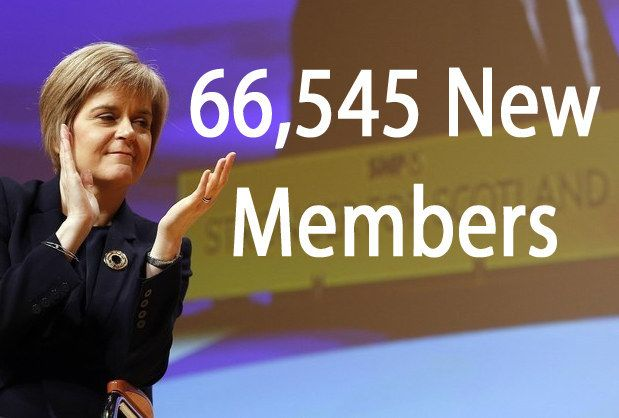The SNP has gained 70,000 new members in two months. The Scottish party's membership form has been shared over 124,000 times on social media. Green party membership has jumped 100% this year to 27,600 members. The Greens' membership form has been shared over 13,000 times on social media. Membership forms of the three main UK parties are yet to set social media alight. Labour's form has been shared 3,000 times, the Conservatives' form 312 times, and the Liberal Democrats' form just 309 times.