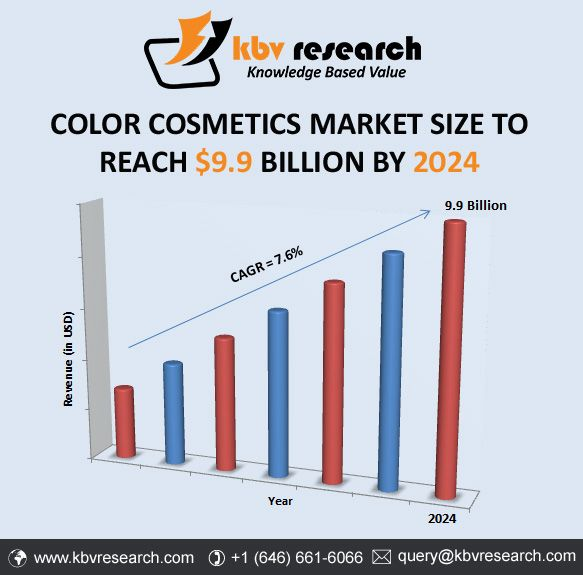 Color Cosmetics Market 2018 2024 With Images Cosmetics