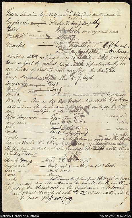 William Bligh, Notebook and list of Bounty mutineers, 1789, starting with the name of Fletcher Christian...