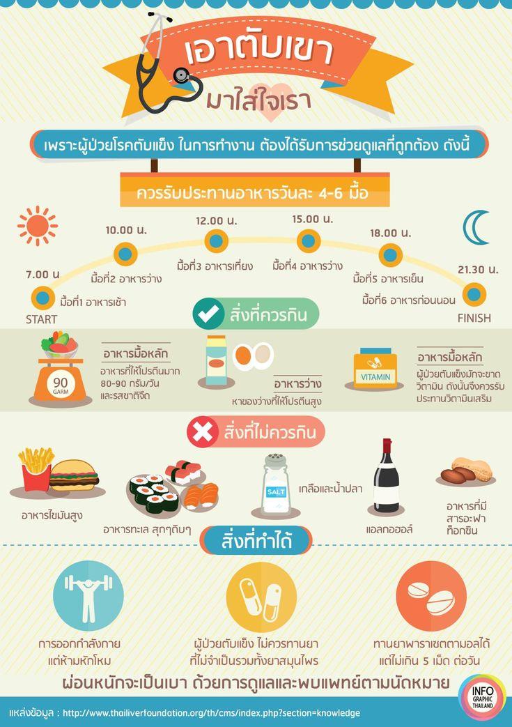 เมื่อป่วยเป็นโรคตับควรดูแลตัวเองอย่างไรบ้าง - infographic.in.th