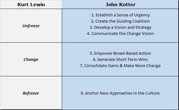 lewin s model amp communicating change