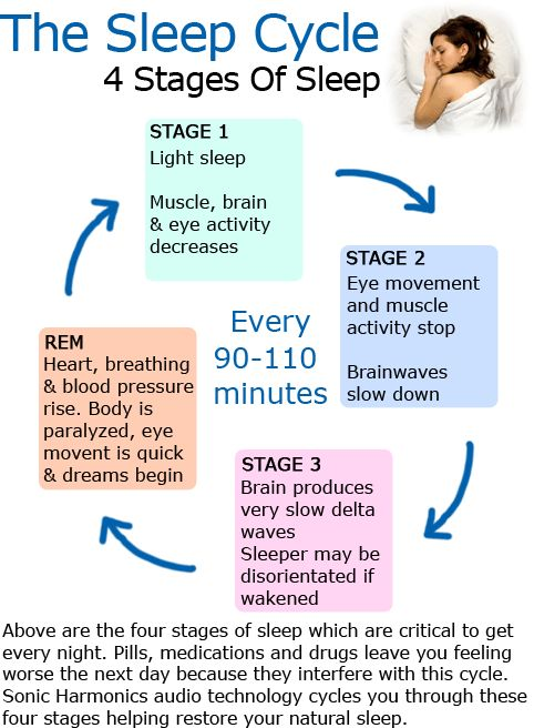 sleep architecture stages - Google Search