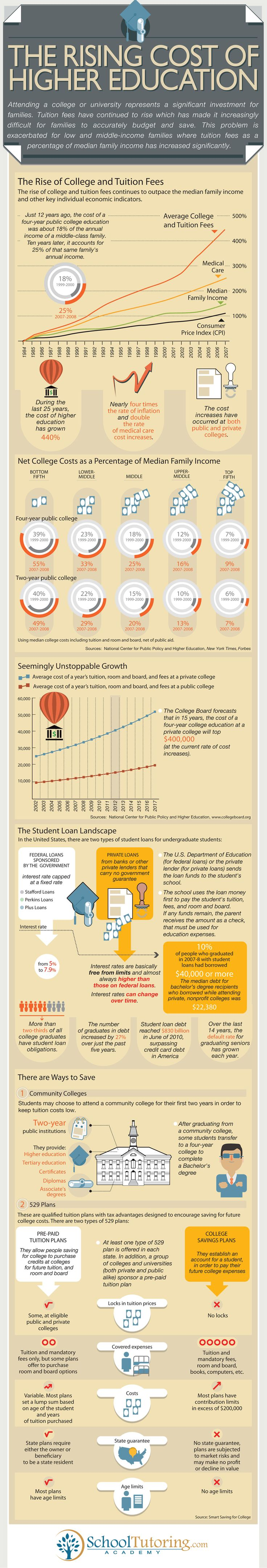 17 best images about higher education infographics here is an infographic by school tutoring about the rising cost of higher education sections on the rise of college and tuition fees net college costs