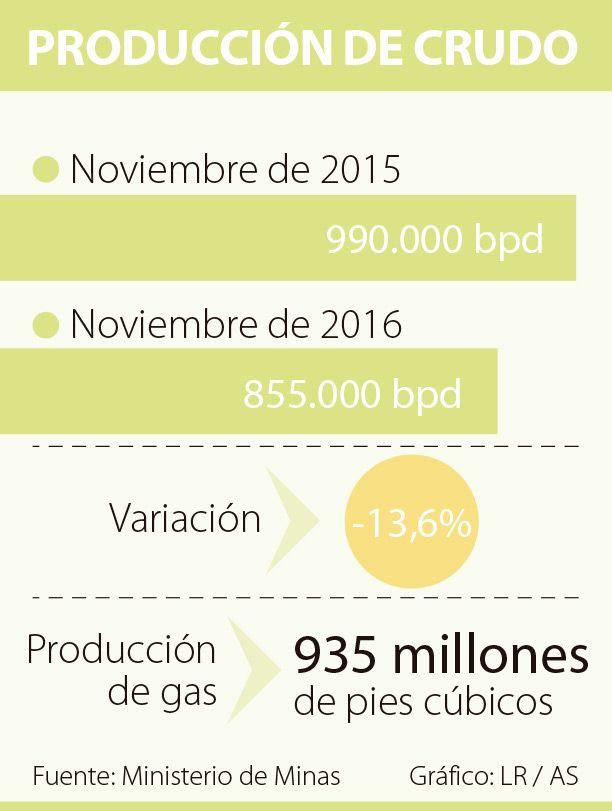 La producción de crudo cae 13,6% en noviembre