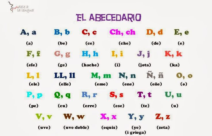 Dale a la Lengua. Español para extranjeros: Las letras en español (el abecedario o el alfabeto)