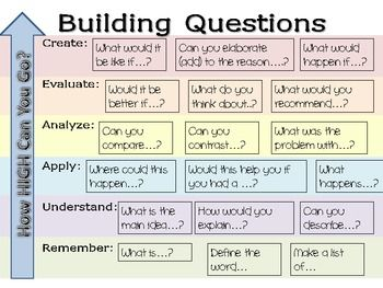 61 best images about teaching inquiry on pinterest for Questions to ask a builder