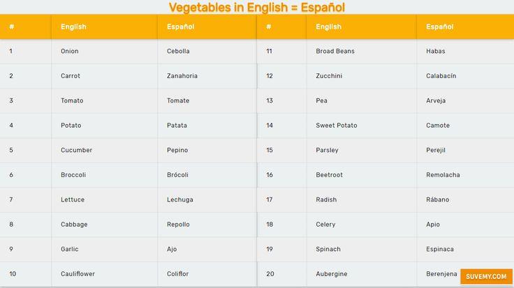 Nombre de verduras en Inglés - Vocabulario en Inglés. Vegetales en Ingles - vocabulario simples con ejemplos en imágenes