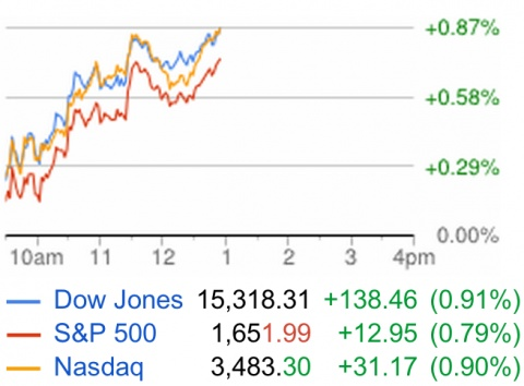 Stocks Just Broke Through To Their Highs Of The Day - http://forex ...