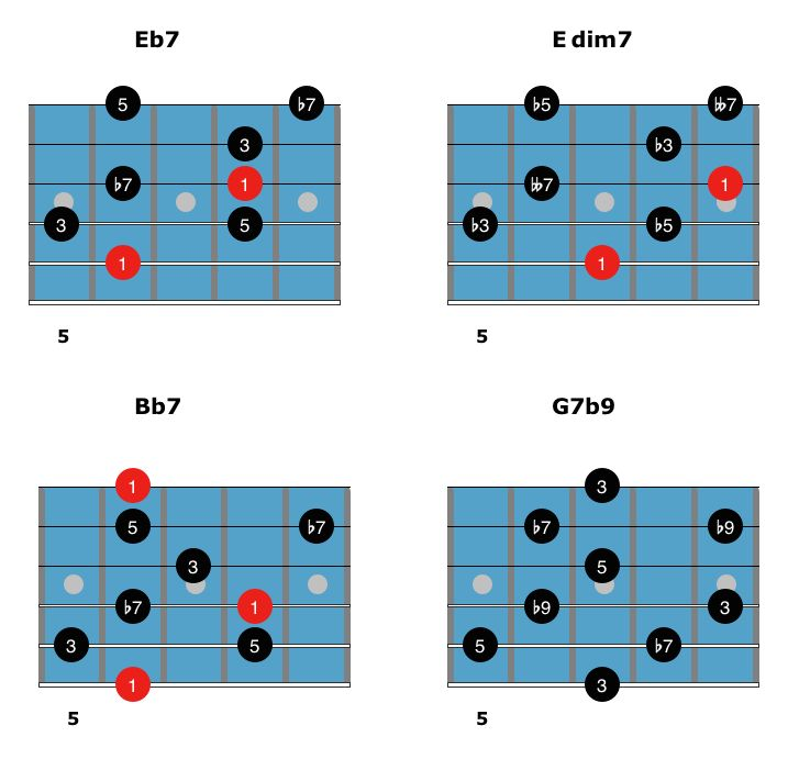 What is the best way to learn how to chord solo? : jazzguitar