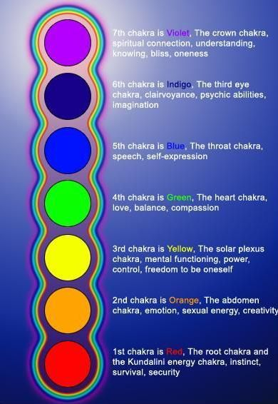 STRENGTHENING YOUR CHAKRAS helps to strengthen you.  Meditate on the colors. Which colors come in strong and which don't? Which ever is harder to see is the one you are needing to work on.  This chart includes simple explanations of what the colors are representing. Note: The heart (LOVE) chakra can be both Green for abundance or Pink for tenderness. ~SR