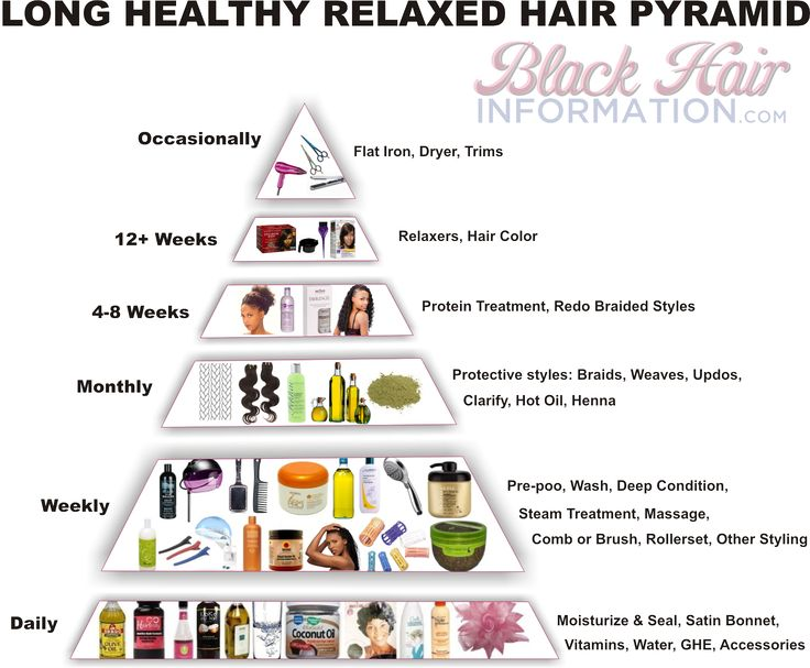 Like a food pyramid, this long relaxed hair pyramid shows you at a glance what your hair regimen should look like to achieve superior length retention.