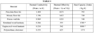 Thermal Conductivity Of Ceiling Tiles