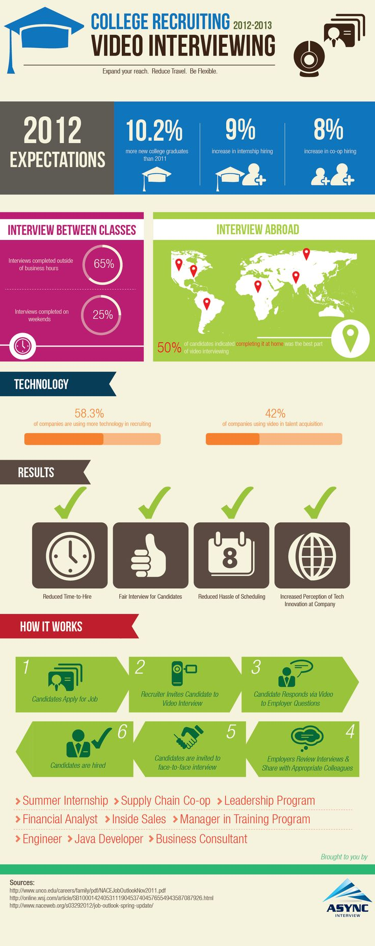 23 best employment interview infographics images on pinterest