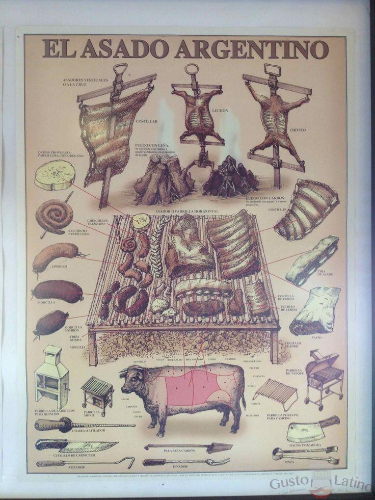 Cortes para asado argentino, te invitamos a que los conozcas y nos cuentes cuáles de estos te gusta más...