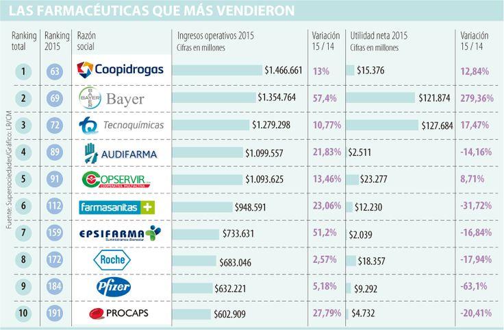 Bayer y Epsifarma, las farmacéuticas que más crecieron en ventas en 2015