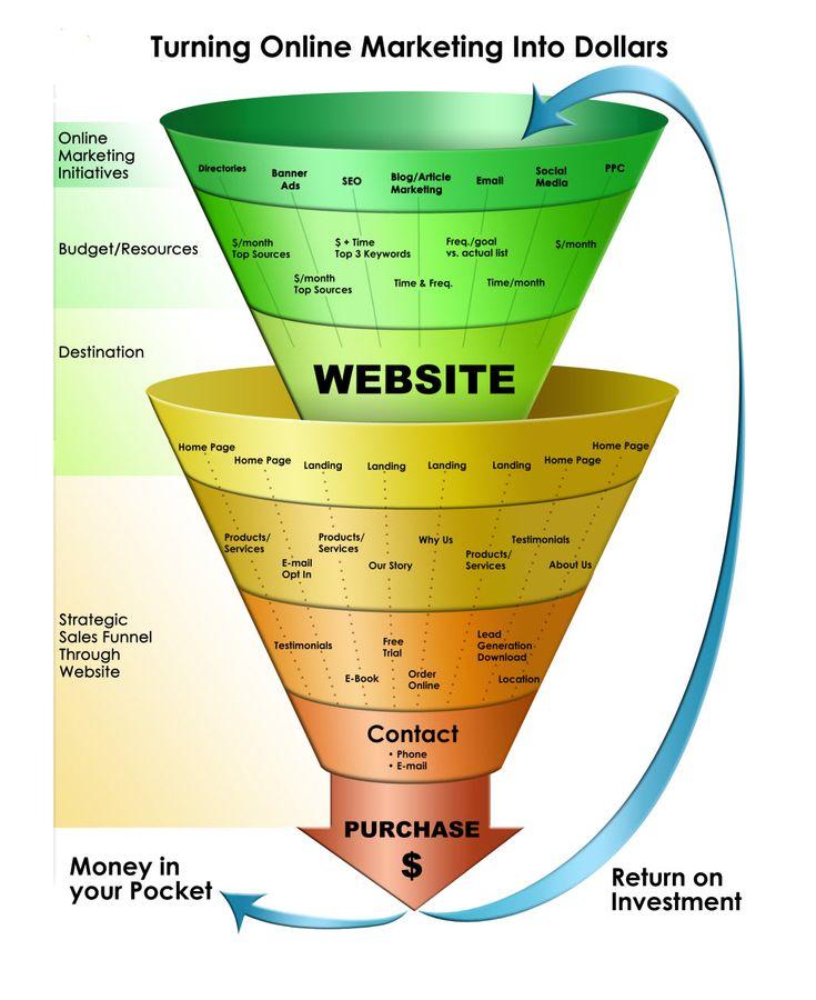 Basic Training Links and Marketing Articles: Marketing Funnel #SEODigitalMarketing