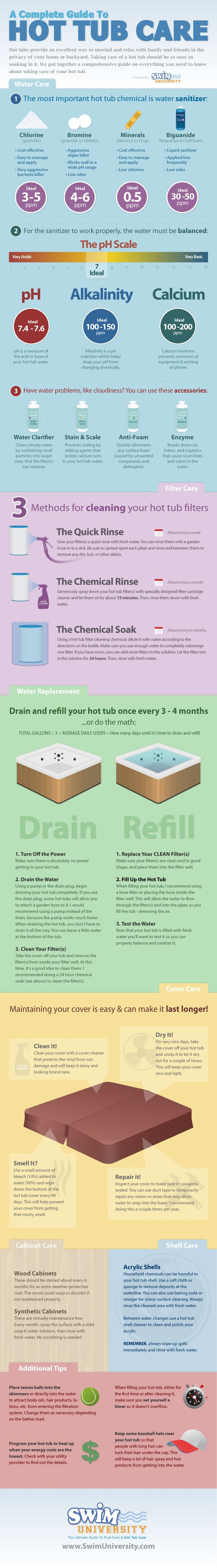 Hot tub spa care infographic. Simple guide to taking care of the tub.