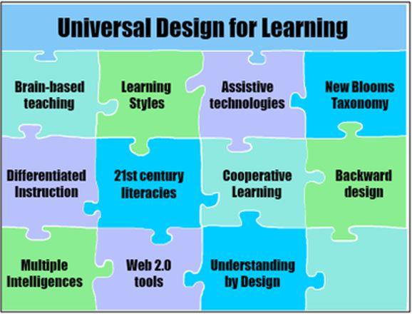 Udl Classroom Design ~ Best udl images on pinterest differentiation