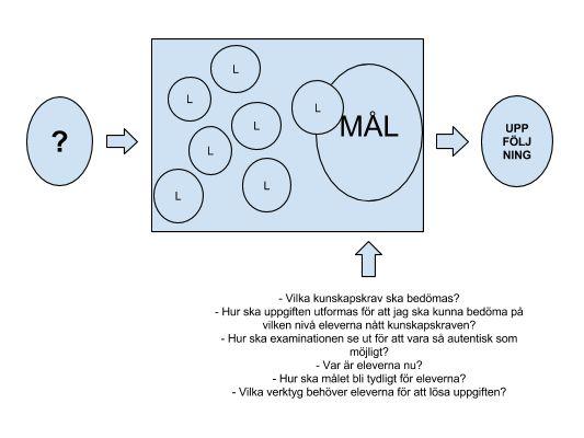 Formativ bedömning - mallar att arbeta efter! (IKT-skafferiet)