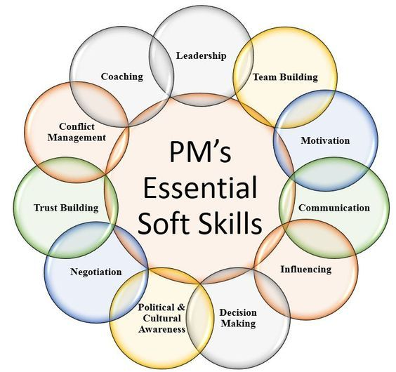 21 best Project Management images on Pinterest Project - soft skills