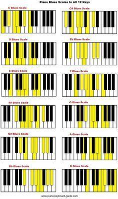 Piano blues scale in all 12 keys.