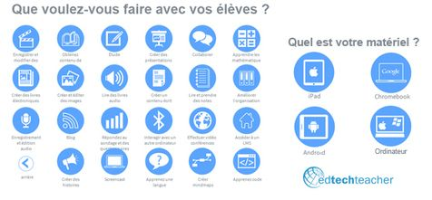 Numérique : Que voulez vous faire avec les élèves ? et/ou Quel est votre matériel (IOs, Android, Chrome, PC/MAC) |