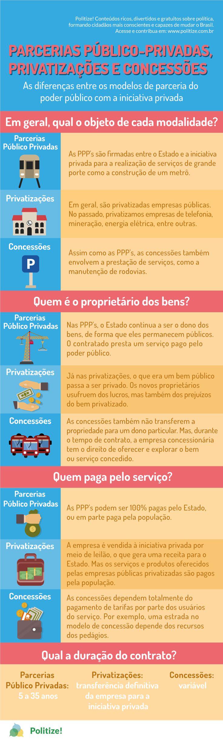 Entre os diferentes métodos adotados pelo Estado brasileiro, são comumente citadas pela mídia as Parcerias Público-Privadas (PPP's). Apesar de, à primeira vista, parecerem um conceito simples, as PPP's apresentam uma série de regras, restrições, modalidades e aplicações que as tornam mais complexas e diversas. Vamos entender alguns desses fatores um pouco mais a fundo.