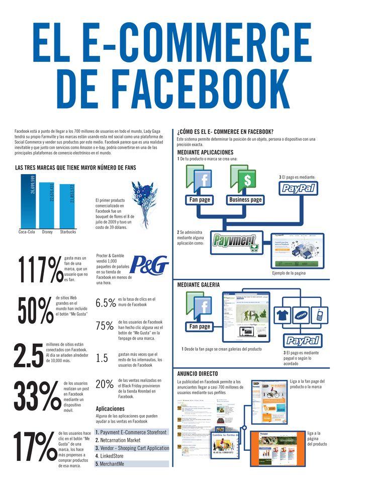 El e-commerce de Facebook, by  vuelo digital, revista de mercadotecnia digital.