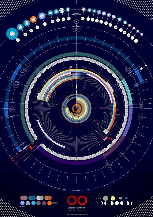 Big Bang Timeline - by Jonathan Fallon