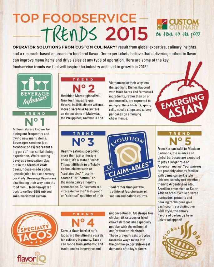 2015 Food Industry Trends. Here are some ways that the food service industry is becoming innovated. They are changing there beverages by infusing the alcohol as well as taking on up and coming food cuisines.