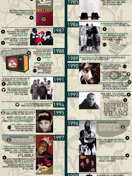 1000 Images About My Visual Ode To Hip Hop History On