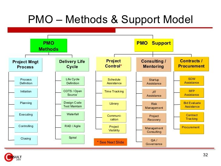 pmo  u2013 methods  u0026 support model pmo pmo supp u2026